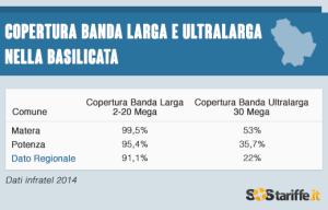2015-07-02-2-Copertura BANDA INTERNET BASILICATA_2014_sostariffe.it