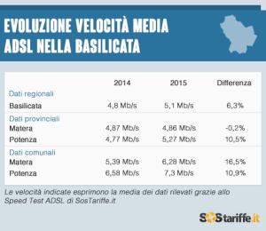 2015-07-02-3-Velocita_ADSL_Basilicata_2015_SosTariffe.it