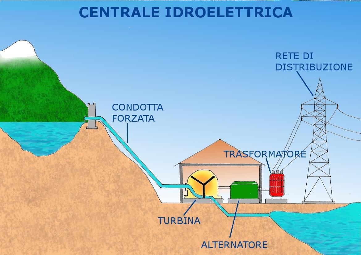 """Satriano di Lucania, centrale idroelettrica. L'intervento di Satriano 2050:  """"Rischio chiusura, intervenire subito"""""""